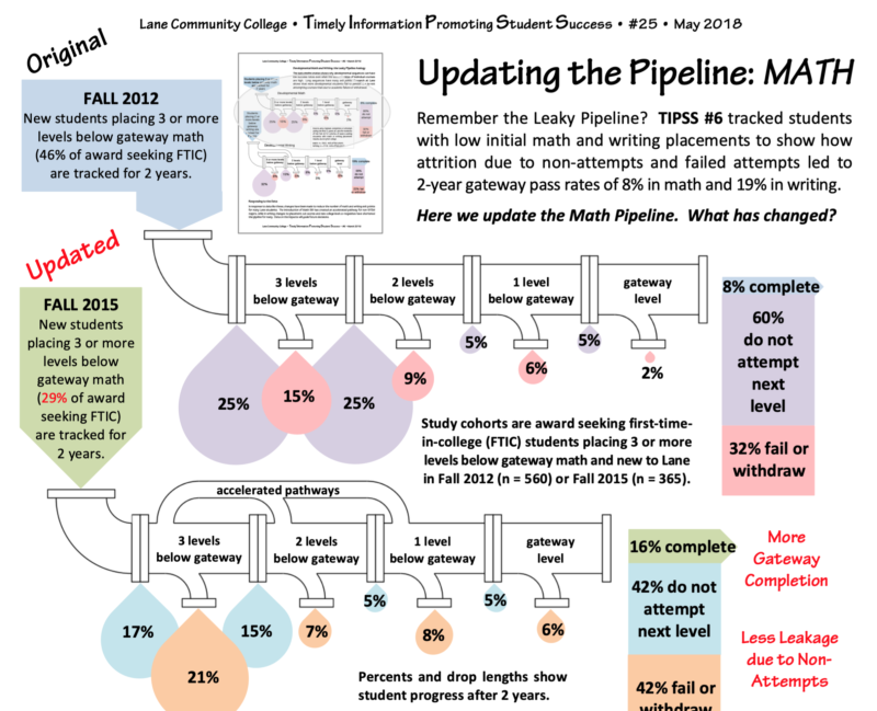 TIPSS #25 - Updating the Pipeline: Math