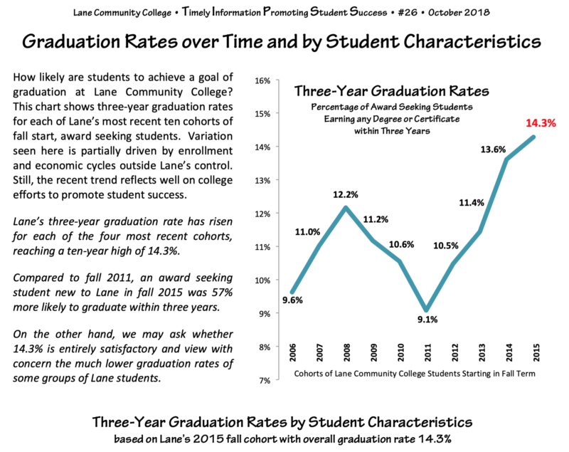 TIPSS #26 - Graduation Rates by Time and by Student Characteristics