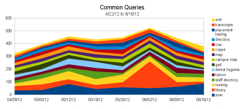 Graph of Common Search Queries