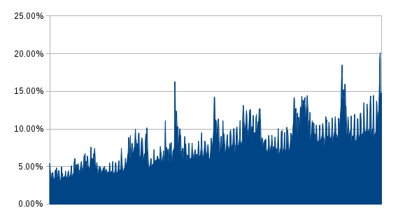 Graph of mobile traffic, showing a clear pattern of year over year growth, including one day when 20% of visitors were mobile.