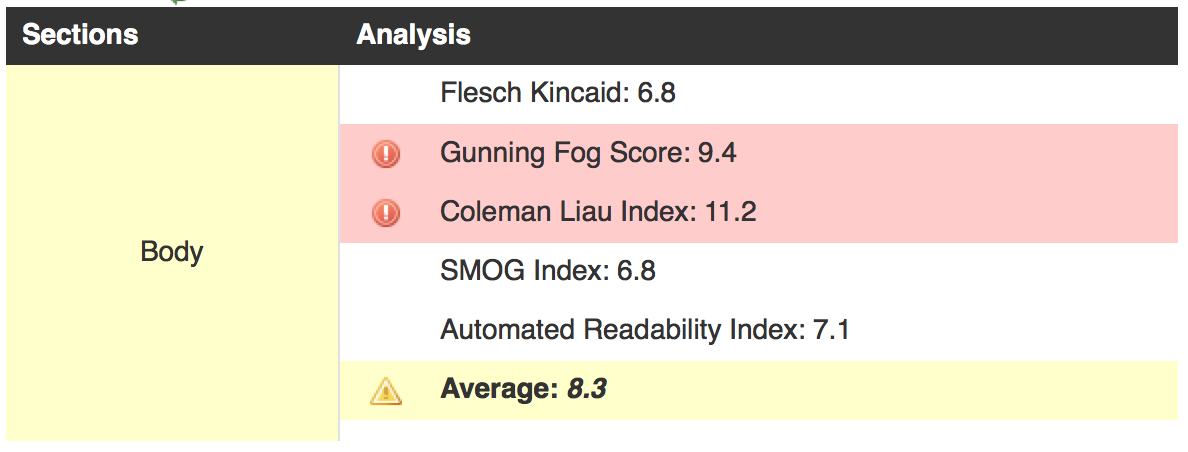 The reading level content analysis interface