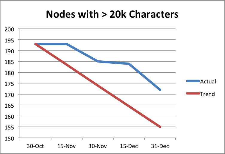 Graph of nodes wiht more than 20k characters, showing progress from193 to 172