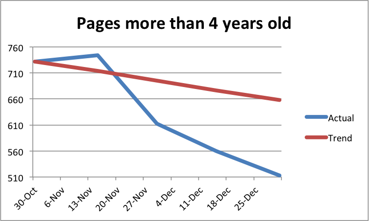 Count of pages at least four years old, showing progress from 732 to 513