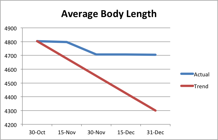 Graph of average length of our pages, showing no progress in the last month.