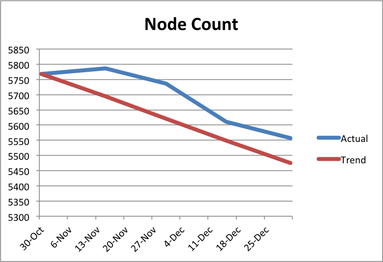 Node Count Graph, showing progress from 5768 to 5557
